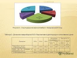 Презентация на тему Анализ сбытовой деятельности торгового  5 Рисунок