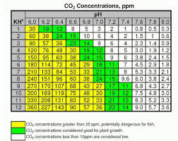 Co2 Aquarium Calculation Chart Good All Around Aquarium Info
