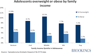 Weight And Social Mobility Taking The Long View On