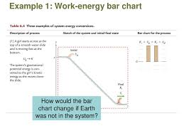 Energy Bar Charts Chemistry The Initialstate Finalstate Diagram And The Energy Bar