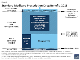 Medicare Donut Hole Chart 2016 A Primer On Medicare What Is Medicares Role In Delivery