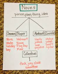 Lets Review Nouns The Learning Cafe