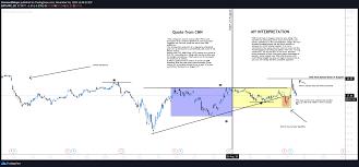 PFIZER STOCK ANALYSIS for NYSE:PFE by DesmondMeyer — TradingView