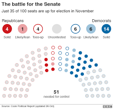Senate Seating Chart Us 2018 Mid Terms In Charts Should Donald Trump Be Worried