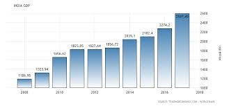 Indian Gdp Chart Pin On Anjan Gdp Chart