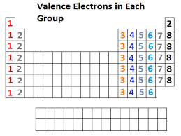 SECTION 4: VALENCE ELECTRONS CHAPTER 9: ELECTRONS IN ATOMS AND THE ...