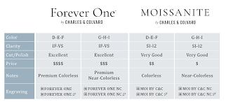 Comparison Guide Moissanite Sa