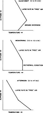 Lapse Rate Lapse Rate Springerlink