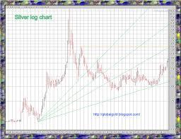 Xau Xag Chart Gold Global Perspective Xau Xag Aiming For New Highs Charts