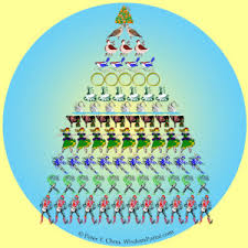 The 12 Days of Christmas | Mathematical Thinking