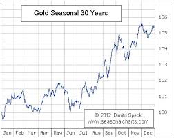 30 Year Gold Chart Gold And Silver Prices Enter Weak Month According To
