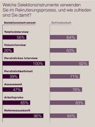 bewerbungsgespräch das strukturierte interview ist der star persönliches interview 92 prozent der befragten sind zufrieden