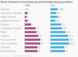 Military Rank Equivalents Chart Share Of Women In The Military By Rank Includes Navy
