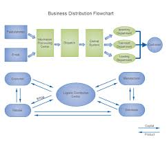 Business Process Flow Chart Software Business Distribution Flowchart Free Business Distribution