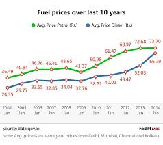 Petrol Price Chart In India 2017 Petrol Vs Diesel Fuel Prices Over 10 Years Rediff Com