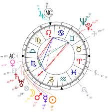 Astrology And Natal Chart Of George Vi Of The United Kingdom