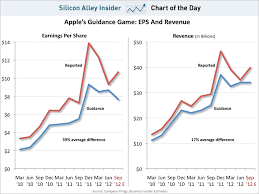 Beat Chart Game Design Chart Of The Day Apples Earnings