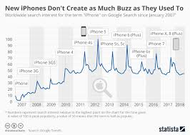 Chart New Iphones Dont Create As Much Buzz As They Used To