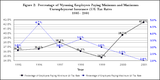 Your tax rate might be based on factors like your industry, how many former employees received unemployment benefits, and experience. Figure 2 Percentage Of Wyoming Employers Paying Minimum And Maximum Unemployment Insurance Ui Tax Rates 1995