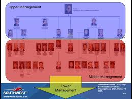 Southwest Airlines Organization Chart Effective Management At Southwest Airlines