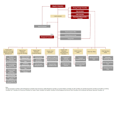 Organisation Chart About Us Bank Of China Hong Kong
