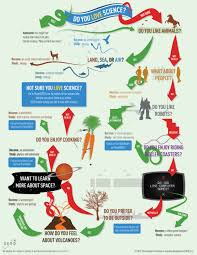 do you love science tech infographics