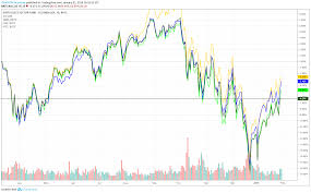 Vgt Etf Chart Tech Etf Investing In The Whole Sector Easily Trade Like