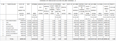 Useful Life Of Assets Chart Depreciation Under Companies Act 2013