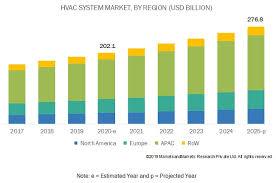 hvac system market by heating equipment