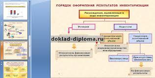 Презентация к диплому Инвентаризация имущества и обязательств  ТОЛЬКО У НАС