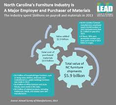 major furniture manufacturers. North Carolina Furniture Manufacturing Grew In Prominence The 19th Century When Factories Sprang Up To Make Use Of State\u0027s Abundant Hardwood Forests, Major Manufacturers