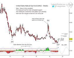 10 Year Chart Of Natural Gas Prices Natural Gas Price Reversal Higher Gives Bulls Life See It