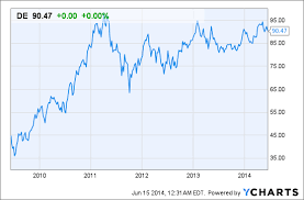 Deere Stock Chart Deere Co Quarterly Valuation June 2014 De Moderngraham