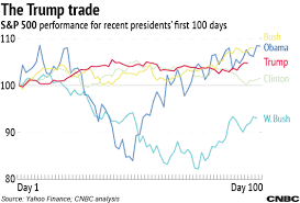 Trump Has Presided Over The Calmest First 100 Days Since Kennedy