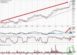 Covered Call Chart Protecting Unrealized Profits When Share Price Accelerates