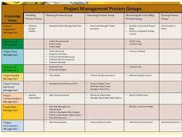 Vanessa Hartsfield Gm591 Unit 4 Project Management Process