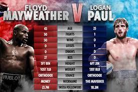 Floyd Mayweather Vs Logan Paul By February 2021 - Brumpost