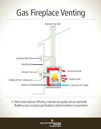 direct vent fireplace installation gas burning insert cost direct vent fireplace installation pleasurable gas