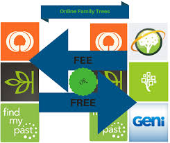 Fee Or Free Online Family Trees Ongenealogy