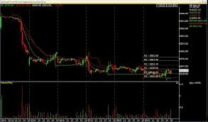 Intraday Nifty Future Nifty Future 15 Minutes Eod Chart 9 1 14