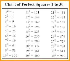 Perfect Squares Chart 1 25 33 Accurate Cube Root Chart