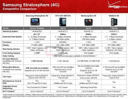 Samsung Stratosphere Spotted In Verizon Comparison Chart