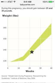 Pregnancy Weight Gain Chart Post Your Weight Gain Chart Babycenter