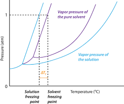 Brine Water Freezing Point Chart Freezing Point Depression Chemistry For Non Majors