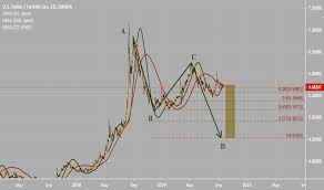 Try Currency Chart Usd Try Chart Dollar Lira Rate Tradingview