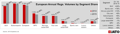 SUV takes over as the <b>Best</b>-<b>Selling</b> Segment in <b>Europe</b> for the first time