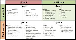 Urgent And Important Chart Coveys Quadrant Chart Of Urgent Not Urgent And Important