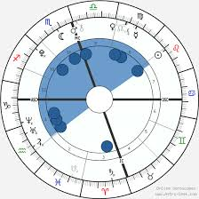 Kylie Jenner Birth Chart Astrosage Famous Person