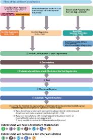 Outpatient Visit Flowchart Outpatients Guide