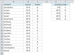 Grading Scale Calculator Chart How To Calculate Grades In Excel Easy Excel Com